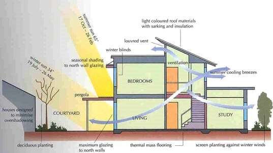 تأثير الرياح على المباني المعمارية